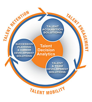 talent-life-cycle