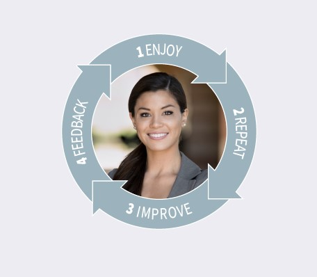 Career Coaching & Enjoyment of Work Graphic